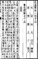 標點校勘 後漢書 全 (표점교감25사 3, 경인문화사 1977년 영인본초판) 표점교감 후한서 전
